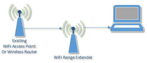 do wifi range extender work